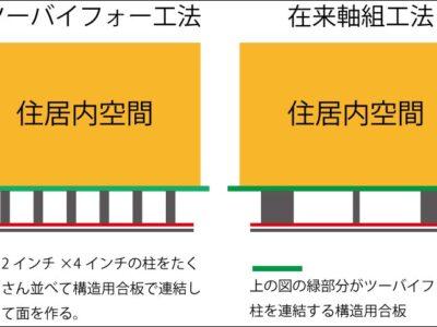 ツーバイフォーと在来工法の違いを比較している画像