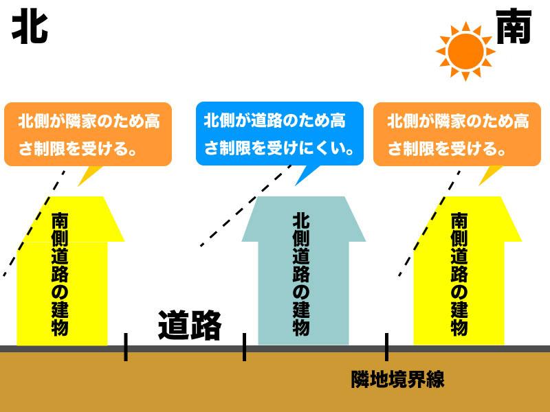 北側斜線制限によって北側道路の土地と南側道路の土地の建物がどのような制限を受けるか。