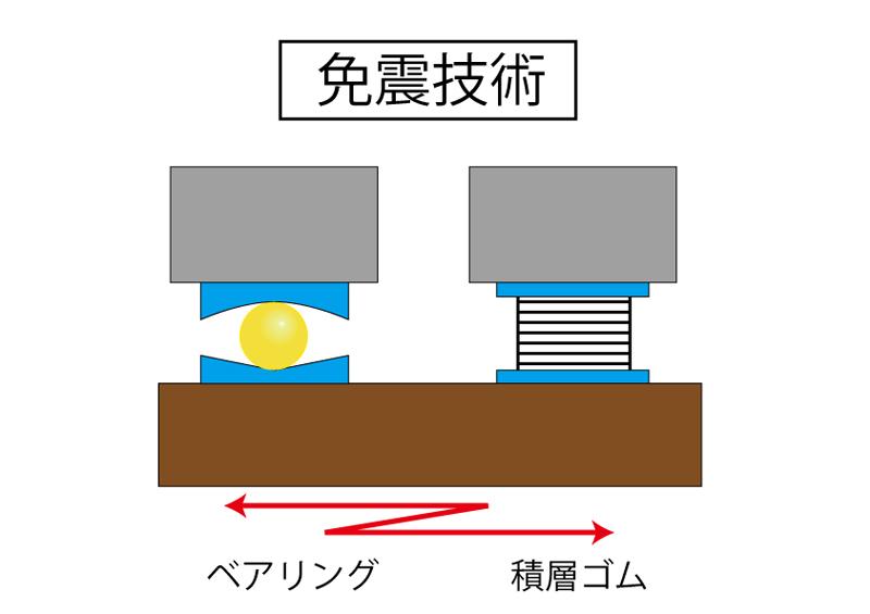 ベアリングや積層ゴムを使った免震技術