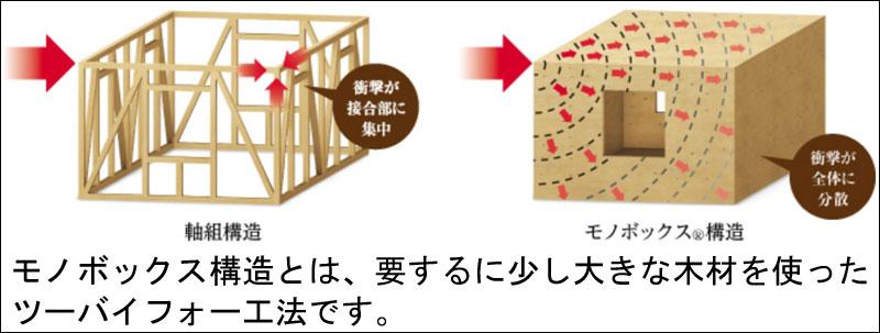 スェーデンハウスのモノボックス工法(ツーバイフォー工法)のイメージ図