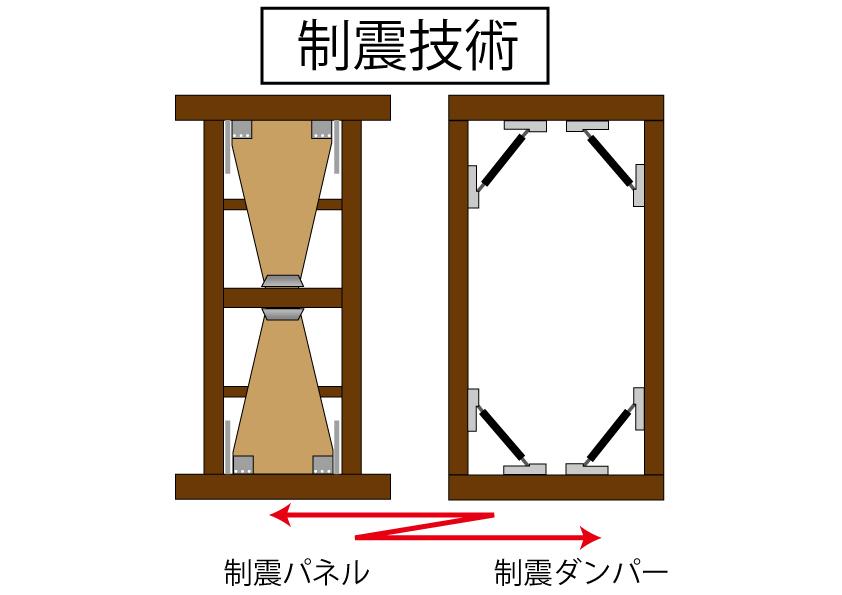 制震パネルや制震ダンパーを使った制震技術