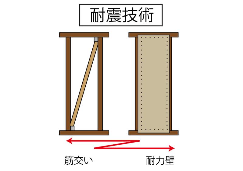 耐力壁や筋交いを使った耐震技術