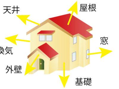 住宅は外壁、窓(サッシ)、天井(屋根)、床、換気の5つから熱が出入りする