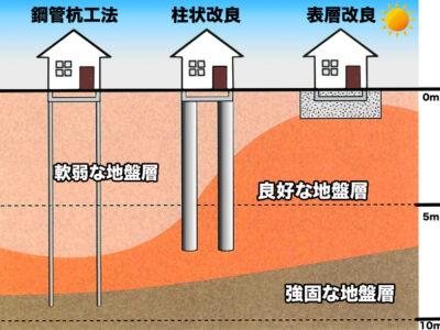 地盤改良工事の種類(鋼管杭工法、柱状改良工法、表層改良工法)