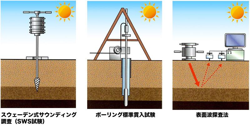 地盤調査の種類(スウェーデン式サウンディング、ボーリング標準貫入試験、表面波探査法)